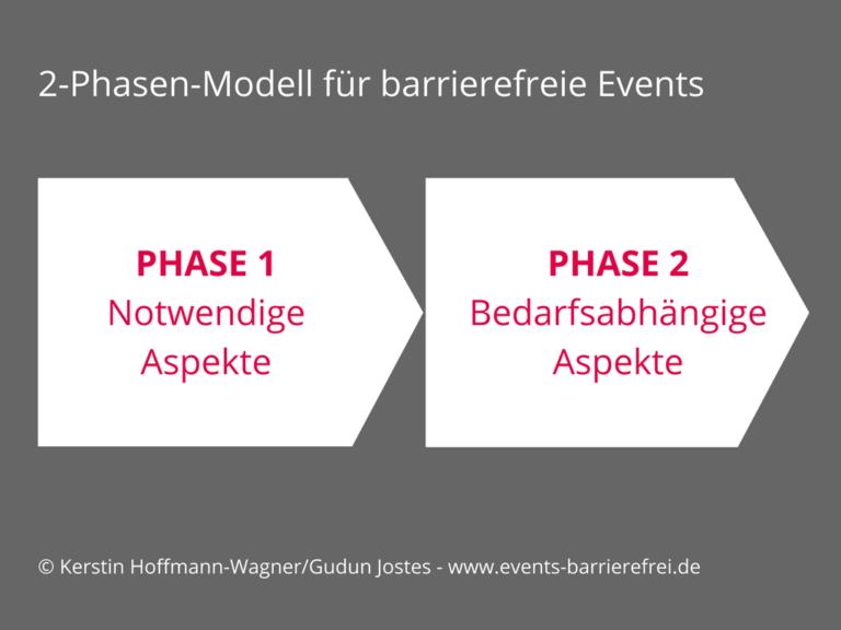 Events einfach barrierefrei – zwei Phasen für mehr Teilhabe, Teil 2