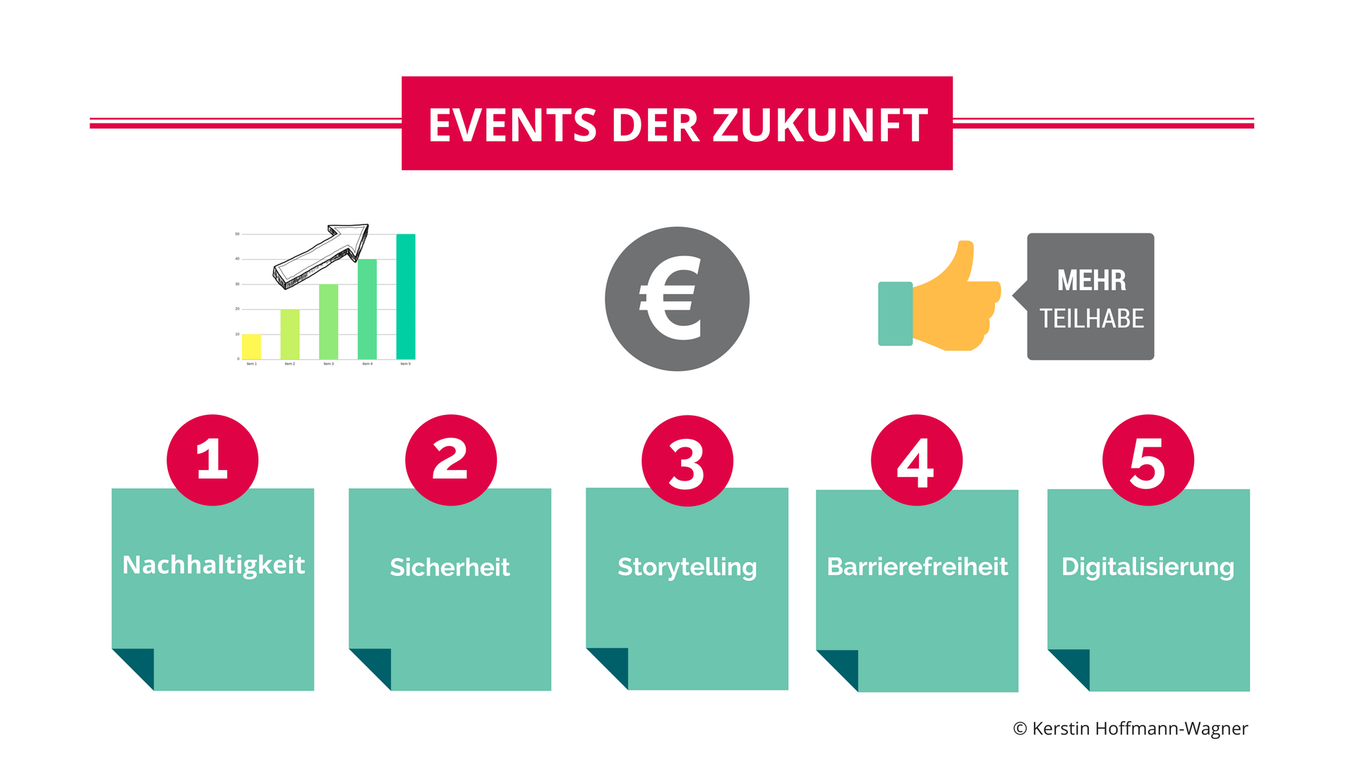 Grafik Events der Zukunft